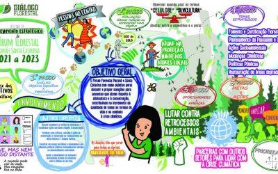Fórum Florestal Paraná e Santa Catarina realiza planejamento estratégico